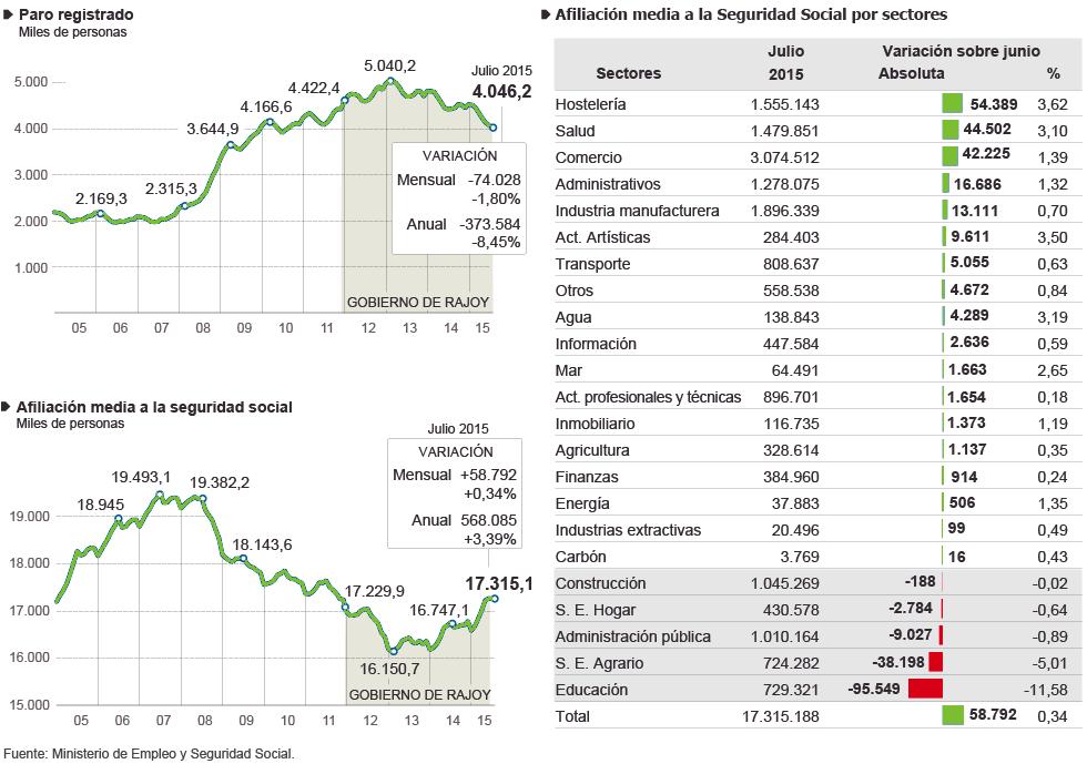 Desempleo 2015 España